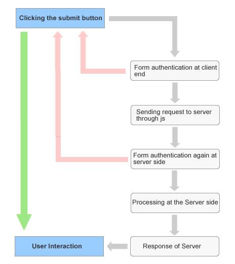 ajax process flow